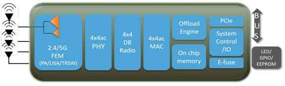 MT7615 diagram