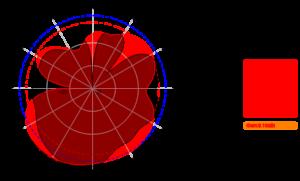 AC-0742-4 2700MHz