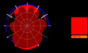 AC-0742-4 3300MHz