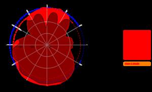 AC-0742-4 3500MHz