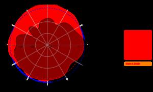 AC-0742-4-D 2700MHz