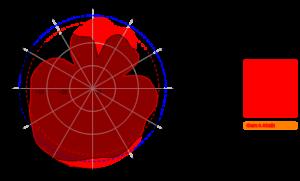 AC-0742-4-D 3300MHz