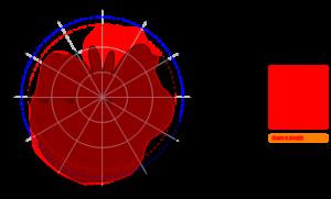 AC-0742-4-D 3500MHz