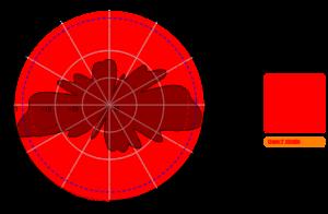 WIFI Omni directional Antenna 5GHz 8dBi AO-5158-8 5150MHz