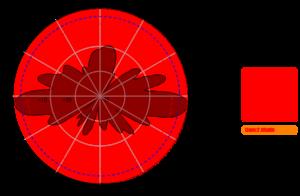 WIFI Omni directional Antenna 5GHz 8dBi AO-5158-8 5500MHz