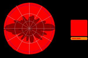 WIFI Omni directional Antenna 5GHz 8dBi AO-5158-8 5850MHz