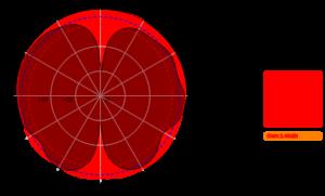 AO-0627-5 2200MHz