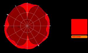 AO-0627-5 2700MHz