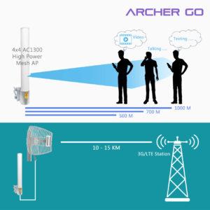 WiFi MESH High Power Outdoor AP 11ac 1300 LTE Archer Go concept diagram