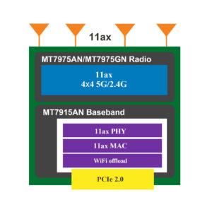 MT7915 11ax WiFi6 block compact diagram