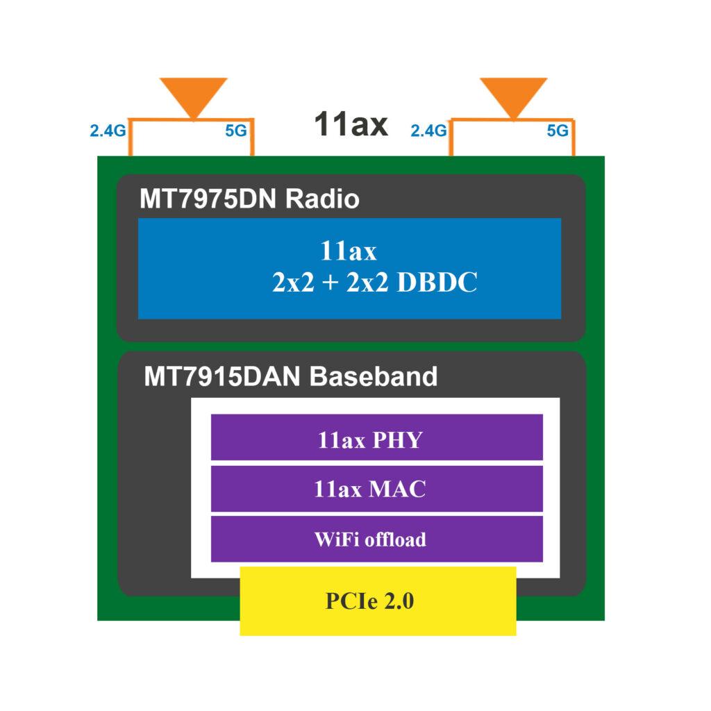 MT7915DAN 11ax WiFi6 2T2R DBDC 1800Mbps block compact diagram